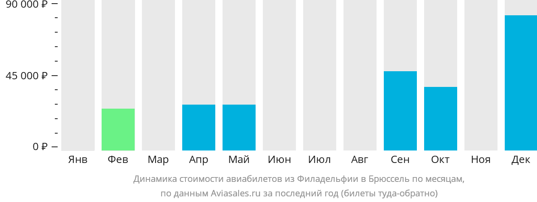 Динамика стоимости авиабилетов из Филадельфии в Брюссель по месяцам