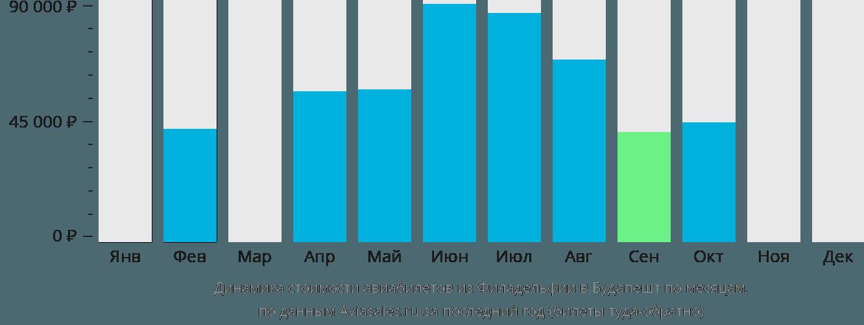 Динамика стоимости авиабилетов из Филадельфии в Будапешт по месяцам