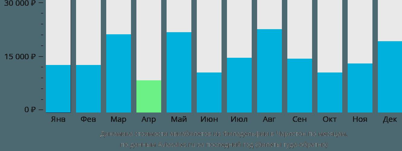 Динамика стоимости авиабилетов из Филадельфии в Чарлстон по месяцам