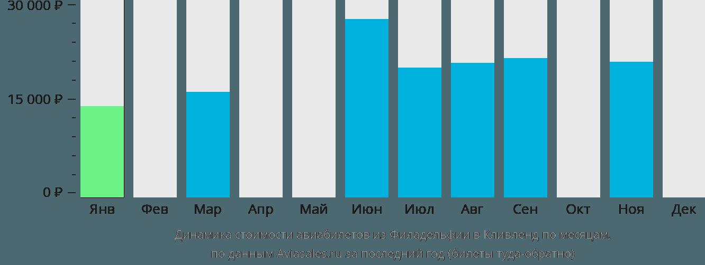 Динамика стоимости авиабилетов из Филадельфии в Кливленд по месяцам