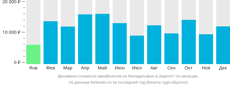 Динамика стоимости авиабилетов из Филадельфии в Шарлотт по месяцам