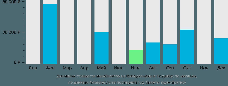 Динамика стоимости авиабилетов из Филадельфии в Колумбус по месяцам