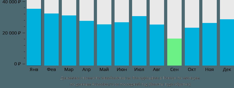 Динамика стоимости авиабилетов из Филадельфии в Канкун по месяцам