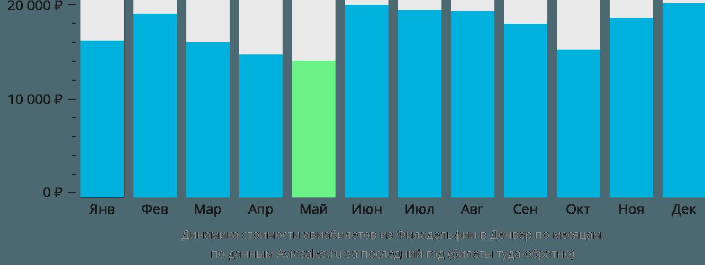 Динамика стоимости авиабилетов из Филадельфии в Денвер по месяцам