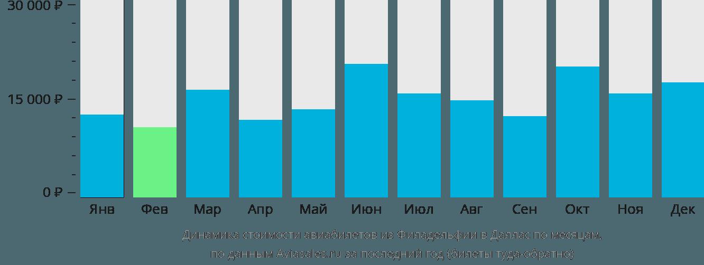 Динамика стоимости авиабилетов из Филадельфии в Даллас по месяцам