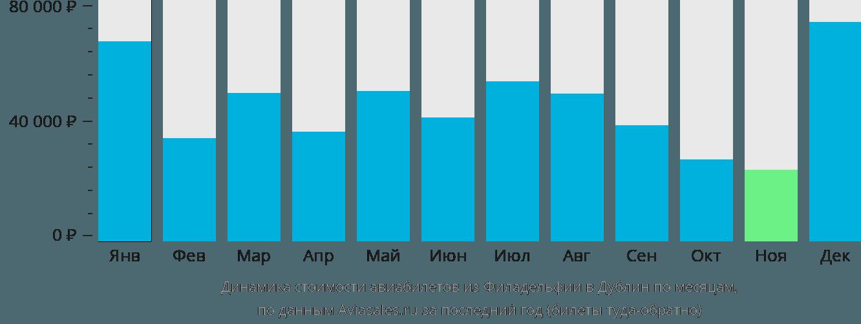 Динамика стоимости авиабилетов из Филадельфии в Дублин по месяцам