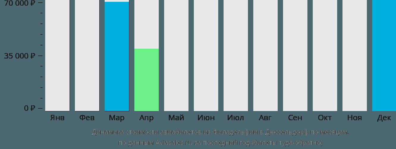 Динамика стоимости авиабилетов из Филадельфии в Дюссельдорф по месяцам