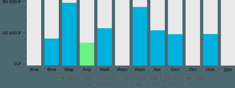 Динамика стоимости авиабилетов из Филадельфии в Эдинбург по месяцам