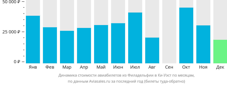 Динамика стоимости авиабилетов из Филадельфии в Ки-Уэст по месяцам