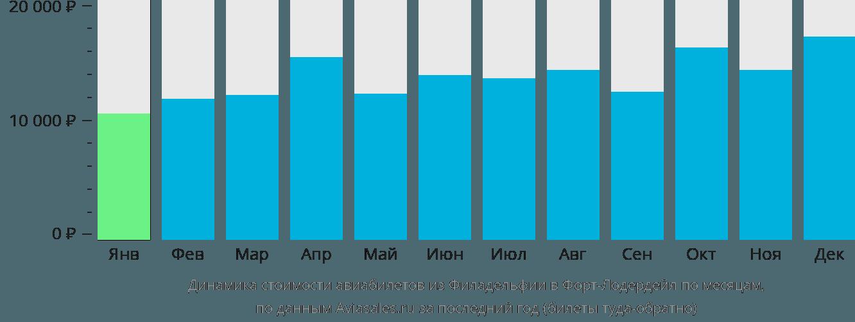 Динамика стоимости авиабилетов из Филадельфии в Форт-Лодердейл по месяцам