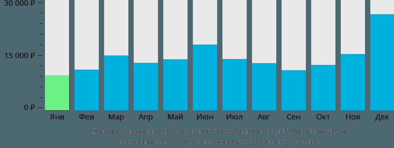Динамика стоимости авиабилетов из Филадельфии в Форт Майерс по месяцам