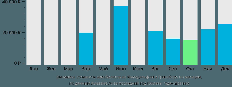 Динамика стоимости авиабилетов из Филадельфии в Гринсборо по месяцам