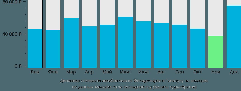 Динамика стоимости авиабилетов из Филадельфии в Гонолулу по месяцам