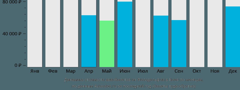 Динамика стоимости авиабилетов из Филадельфии в Киев по месяцам