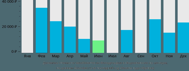 Динамика стоимости авиабилетов из Филадельфии в Индианаполис по месяцам