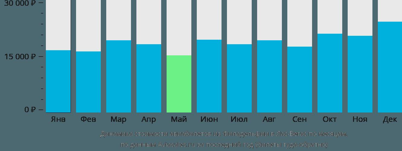 Динамика стоимости авиабилетов из Филадельфии в Лас-Вегас по месяцам