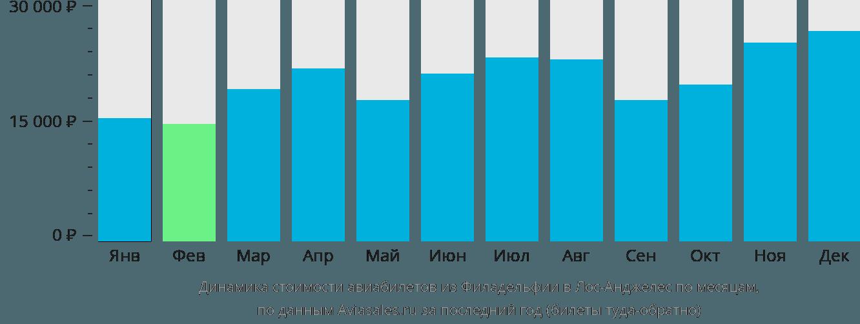 Динамика стоимости авиабилетов из Филадельфии в Лос-Анджелес по месяцам
