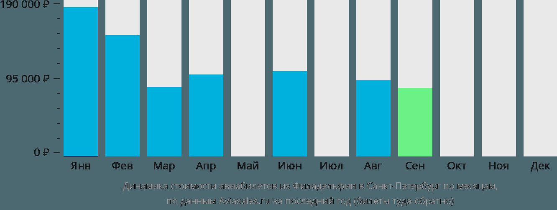 Динамика стоимости авиабилетов из Филадельфии в Санкт-Петербург по месяцам