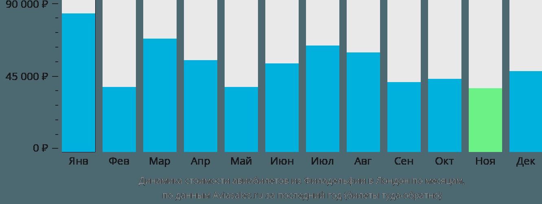 Динамика стоимости авиабилетов из Филадельфии в Лондон по месяцам