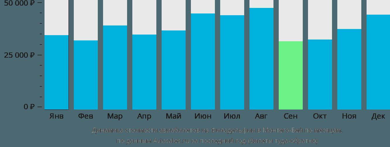 Динамика стоимости авиабилетов из Филадельфии в Монтего-Бей по месяцам