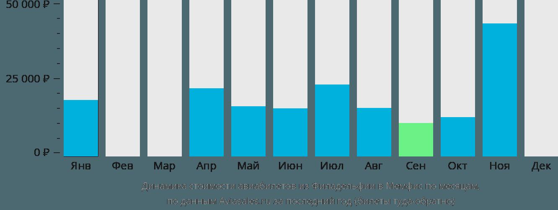 Динамика стоимости авиабилетов из Филадельфии в Мемфис по месяцам