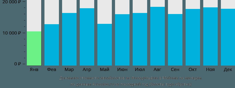Динамика стоимости авиабилетов из Филадельфии в Майами по месяцам