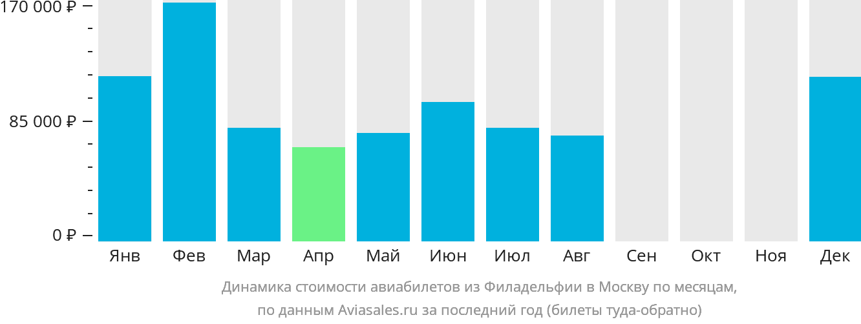 Динамика стоимости авиабилетов из Филадельфии в Москву по месяцам
