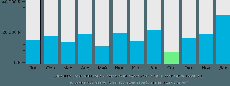 Динамика стоимости авиабилетов из Филадельфии в Миннеаполис по месяцам