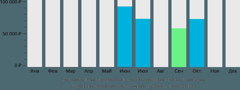 Динамика стоимости авиабилетов из Филадельфии в Минск по месяцам