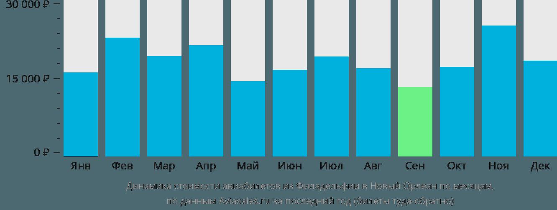 Динамика стоимости авиабилетов из Филадельфии в Новый Орлеан по месяцам