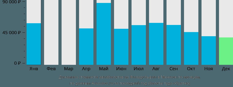 Динамика стоимости авиабилетов из Филадельфии в Мюнхен по месяцам