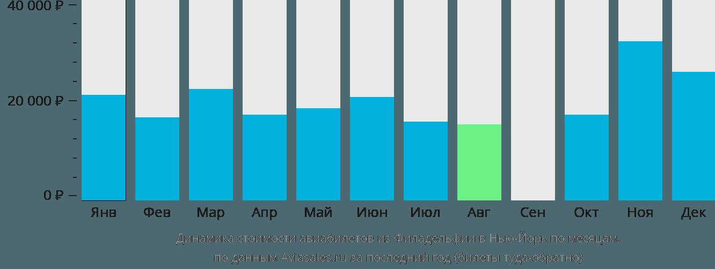 Динамика стоимости авиабилетов из Филадельфии в Нью-Йорк по месяцам