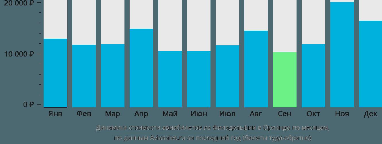 Динамика стоимости авиабилетов из Филадельфии в Орландо по месяцам