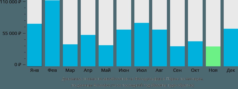 Динамика стоимости авиабилетов из Филадельфии в Париж по месяцам