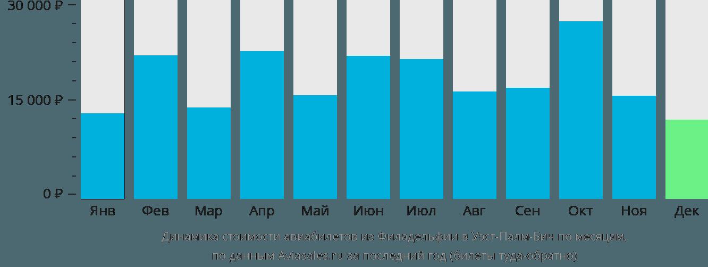 Динамика стоимости авиабилетов из Филадельфии в Уэст-Палм-Бич по месяцам