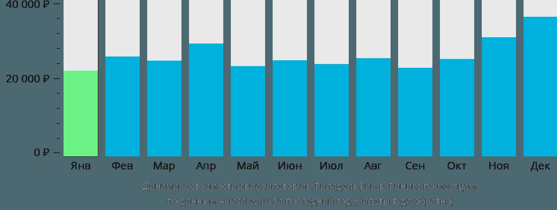 Динамика стоимости авиабилетов из Филадельфии в Финикс по месяцам