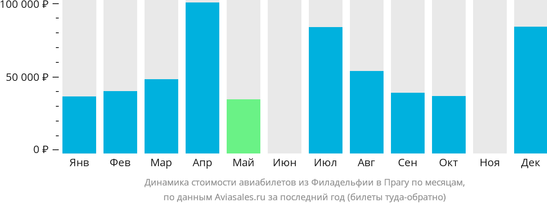 Динамика стоимости авиабилетов из Филадельфии в Прагу по месяцам
