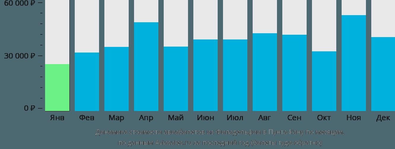 Динамика стоимости авиабилетов из Филадельфии в Пунта-Кану по месяцам