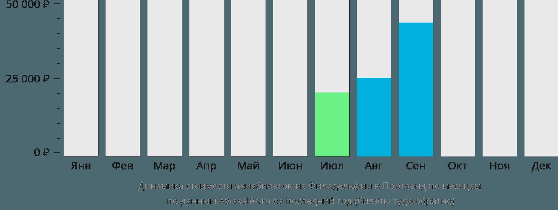 Динамика стоимости авиабилетов из Филадельфии в Портленд по месяцам
