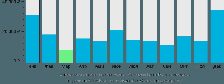 Динамика стоимости авиабилетов из Филадельфии в Роли по месяцам