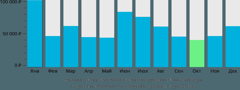 Динамика стоимости авиабилетов из Филадельфии в Рим по месяцам