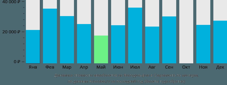 Динамика стоимости авиабилетов из Филадельфии в Сакраменто по месяцам