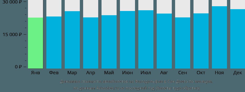Динамика стоимости авиабилетов из Филадельфии в Сан-Диего по месяцам