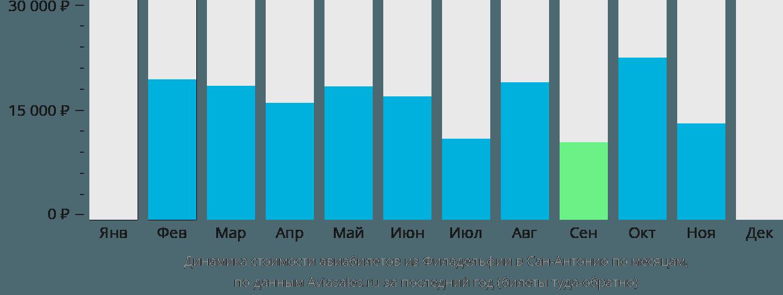 Динамика стоимости авиабилетов из Филадельфии в Сан-Антонио по месяцам