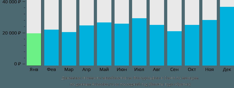 Динамика стоимости авиабилетов из Филадельфии в Сиэтл по месяцам