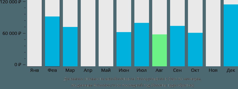 Динамика стоимости авиабилетов из Филадельфии в Сеул по месяцам