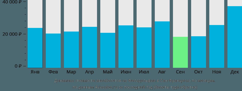 Динамика стоимости авиабилетов из Филадельфии в Сан-Франциско по месяцам