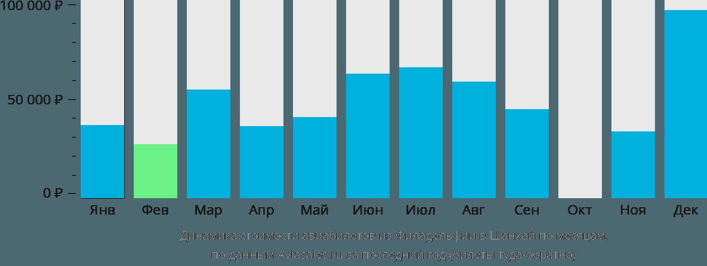 Динамика стоимости авиабилетов из Филадельфии в Шанхай по месяцам