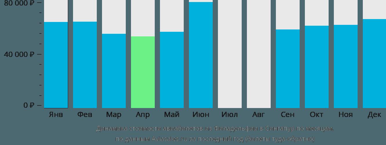 Динамика стоимости авиабилетов из Филадельфии в Сингапур по месяцам