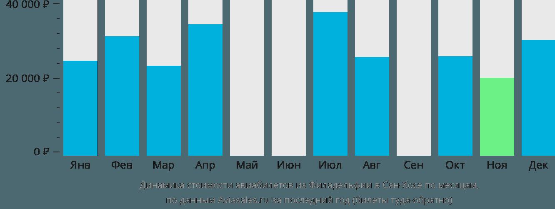 Динамика стоимости авиабилетов из Филадельфии в Сан-Хосе по месяцам